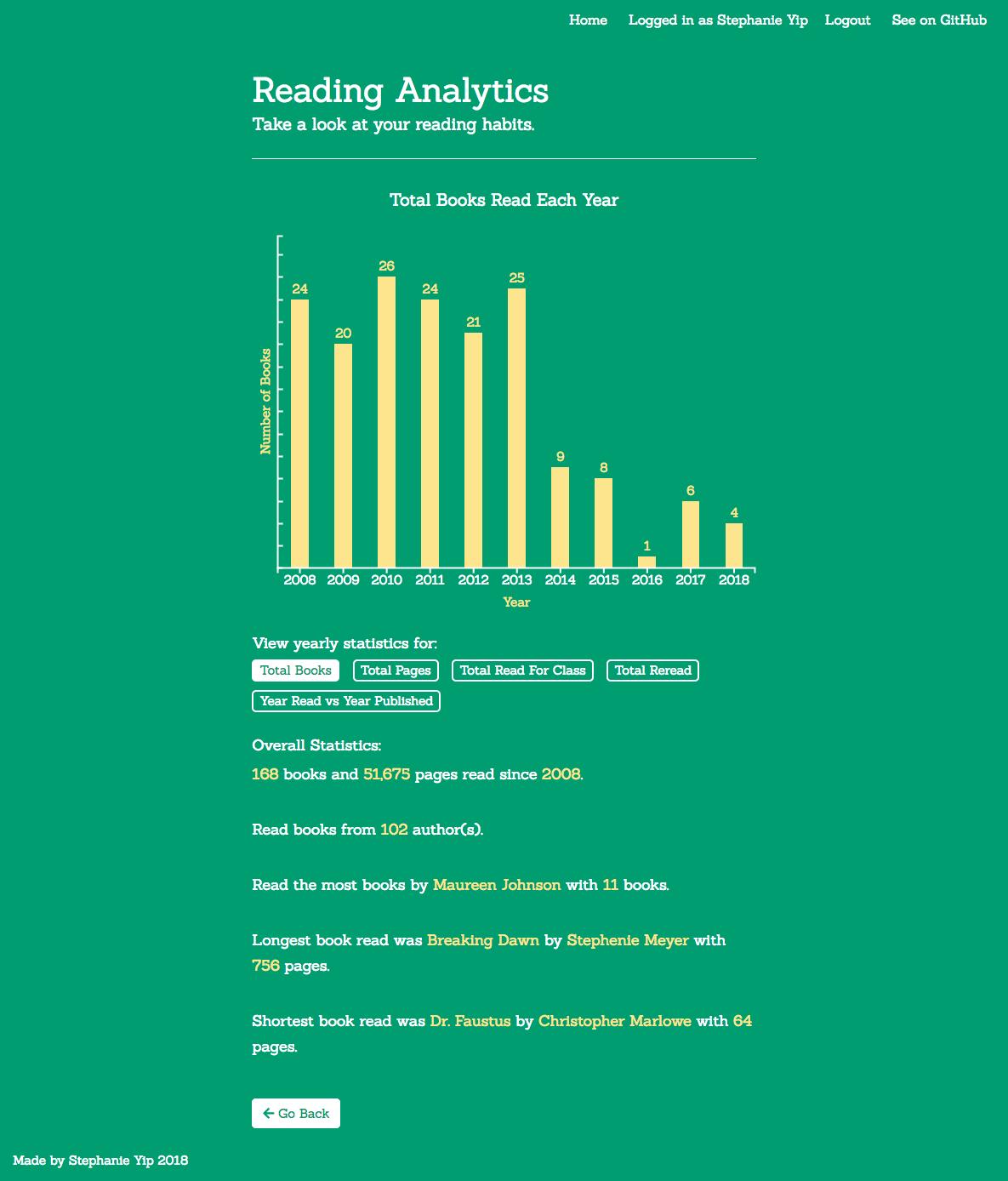 Book Tracker Data Analytics